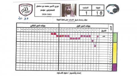 تحليل فني يرصد «تقلبات» أندية دوري المحترفين السعودي